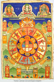 Buddhist Astrology Birth Chart A Traditional Tibetan Calendar And Astrological Diagram
