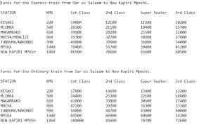 Tazara Trains From Dar Es Salaam To Kapiri Mposhi Kenyan