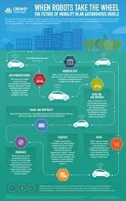 Car Manufacturers Chart Chart Autonomous Cars Change Every Industry Even Yours