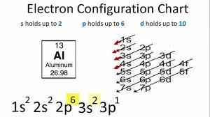 Electron Configuration For Aluminium Al