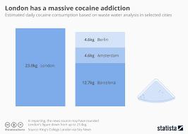 Cocaine Chart Chart London Has A Massive Cocaine Addiction Statista