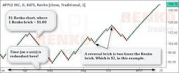 Best Renko Chart Settings Is Day Trading Or Swing Trading Better With Renko Charts