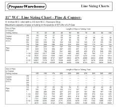 Natural Gas Pipe Sizing Chart Copper Bedowntowndaytona Com