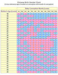 Gender Chart How To Use The Chinese Birth Gender Chart For Gender
