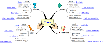 Images Of Web Chart Types Of Tenses Webchart Learn Tenses