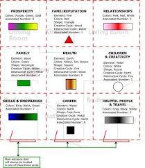 Bedroom Bagua Chart Feng Shui Bagua Map In 2019 Feng Shui Colours Feng Shui