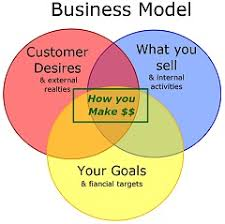 what is a business model 5 steps to defining a winning auto repair business model auto shop