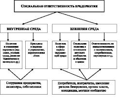 Научная электронная библиотека Структура социальной ответственности предприятия 1 Политика в отношении персонала является важнейшим элементом социально ответственного поведения компании