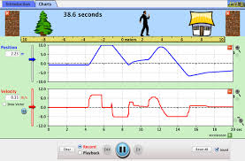 The Moving Man Position Velocity Acceleration Phet