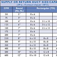 Rectangular Duct Sizes Chart Www Bedowntowndaytona Com