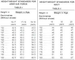 Marine Corps Weight Chart Awesome Army Height And Weight