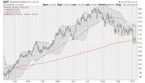 4 Dow Jones Industrial Average Stocks To Sell Markets Insider