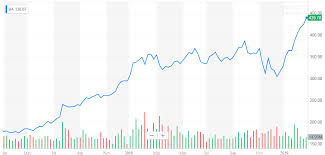 Boeing Stock Chart Yahoo Boeing Split Chance Keeps Rising The Boeing Company Nyse