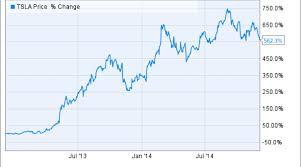 Why Tesla Motors Inc Stock Tumbled 8 This Week Nasdaq