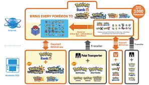 45 Abundant Pokemon Game Compatibility Chart