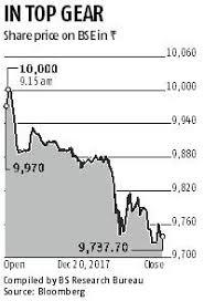 Maruti Suzuki Share Price Chart Maruti Suzuki The Rs 125 Stock That Hit Rs 10 000 In 14