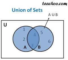 Union And Intersection Of Sets Venn Diagram Union Of Set Set Theory With Property And Venn Diagram