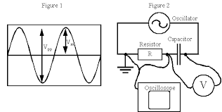 alternating current circuit. in an alternating current (ac) circuit the resistance of a resistor, r, does not depend on frequency, f, current. o