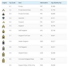 Army E 6 Pay Chart Army Ranks And Basic Pay For 2019