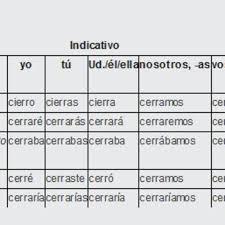 Conjugation Of Cerrar To Close Irregular Verbs From