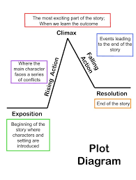 Parts Of A Plot Diagram Summarizing Short Stories Story Elements And Conflict