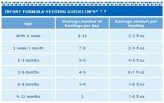 Similac Feeding Chart 10 Best Feeding Chart For A Baby Images Baby Eating Baby