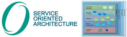 What Is Service Oriented Architecture Service Oriented Architecture The Open Group