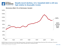 Household Debt Remains High