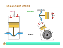introduction to ic engines basic engine design vertical horizontal slanted