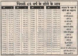Gold Price Chart For Last 100 Years India 1 Gram Gold Price In India Today December 2019