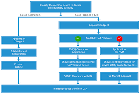 Medical Device Registration 510k Submission Premarket