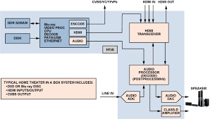 wiring diagram of home theater system wiring image wiring diagram for home entertainment system the wiring diagram on wiring diagram of home theater system