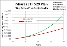 Ishares Etf 529 Plan Investment Strategy