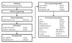 Flowchart Of The Zn Ni Electroplating Process On The Az91d