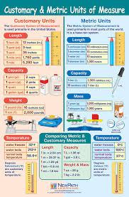 Amazon Com Customary Metric Units Of Measurement Poster