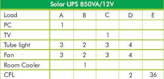 Sukam Brainy Solar Hybrid Ups Nice Power Com