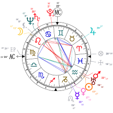 Astrology And Natal Chart Of Zsa Zsa Gabor Born On 1917 02 06