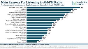 Am Fm Radio Listeners Keep Tuning In Marketing Charts