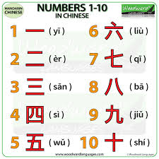 Chinese Number Chart Numbers 1 To 10 In Chinese Woodward Languages