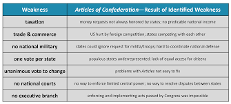 Constitutions And Contracts Articles Of Confederation