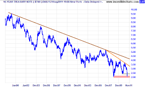 Us Treasury Yield Chart Incredible Charts 10 Year Treasury Yields At New 50 Year Low