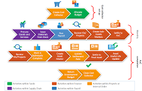 Erp Process Flow Chart Asset Under Construction Auc Process Flow In Sap Process