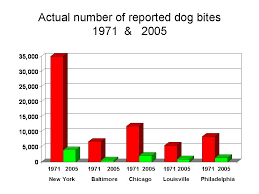 Pitbull Dog Years Chart Dog Bites Statistics Pitbull Dogs