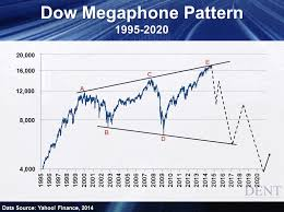 Stock Market Dow Jones Today Shows Warning Signs The