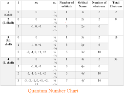 Quantum Numbers Chart Physicscatalysts Blog