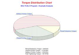 Bolt Torque Vs Tension Chart Tightening Using The Bolt Head Or Nut