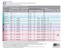 Avon Commision Chart 2017 60 Detailed Avon Percentage Chart 2019