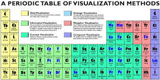 Periodic Table for Visualization