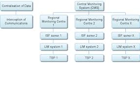 Indian Parliamentary System Chart Indias Central Monitoring System Cms Something To Worry