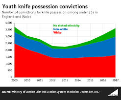 Are A Majority Of Youth Knife Offenders Minority Ethnic